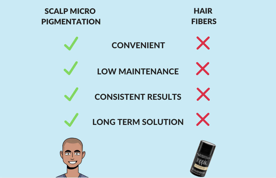 scalp micropigmentation vs hair fibers concealer